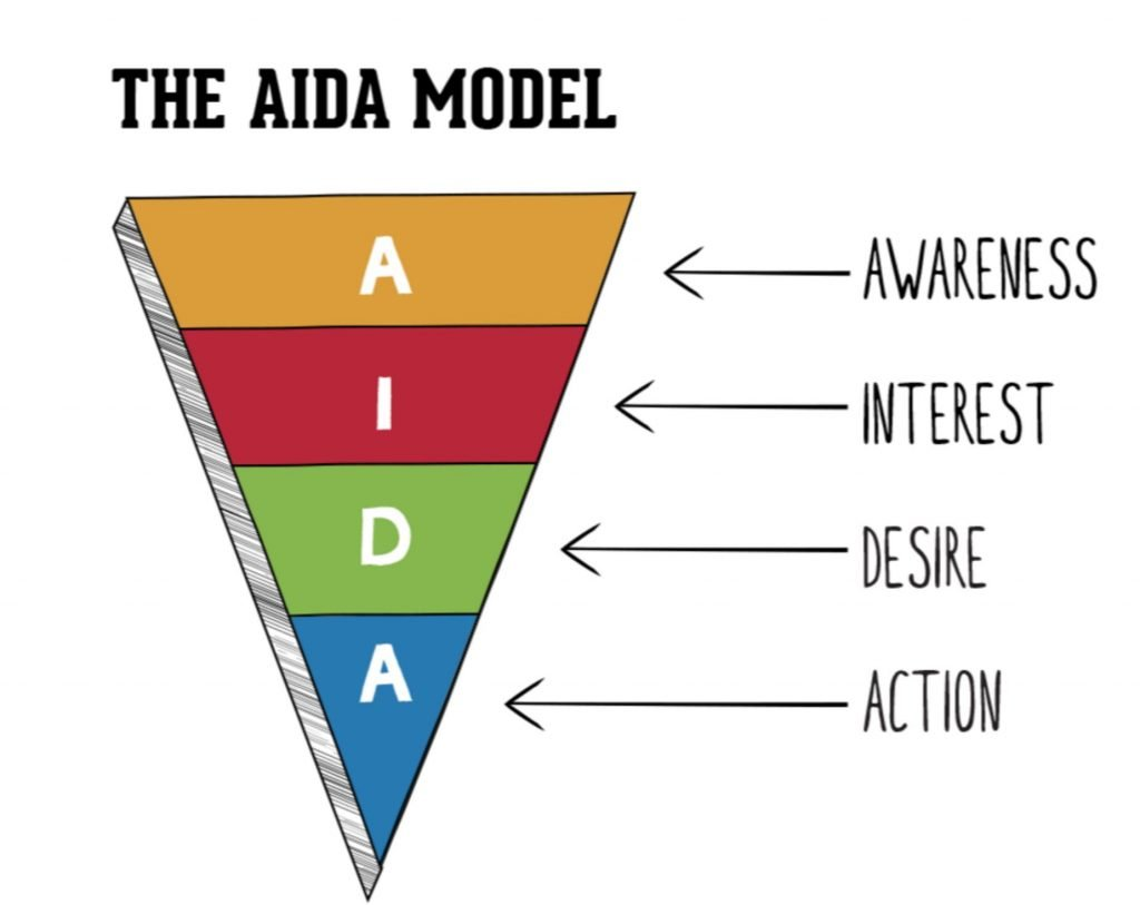 The AIDA model is still widely used by marketers and reinforces a common myth about human behaviour