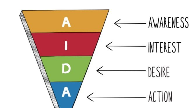 The AIDA model is still widely used by marketers despite lack of supporting research