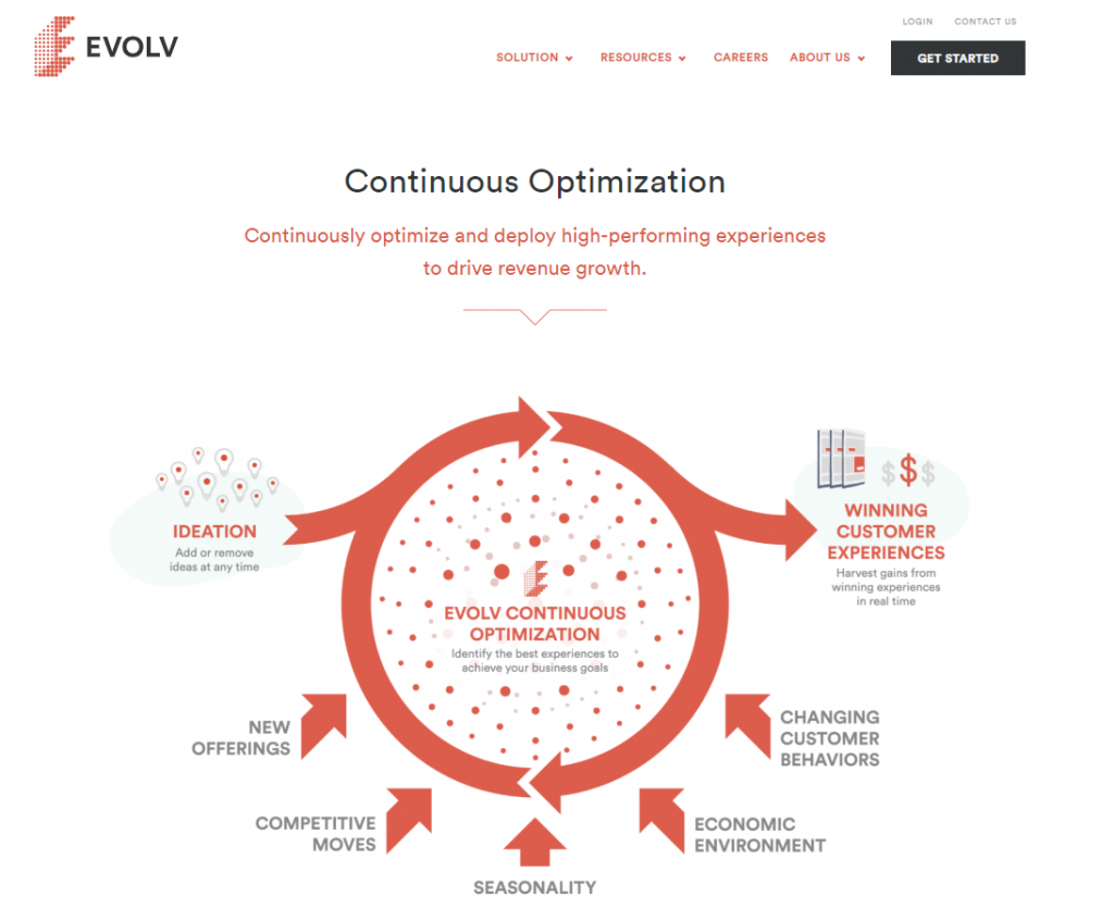 Evolv.ai home page for continuous optimization