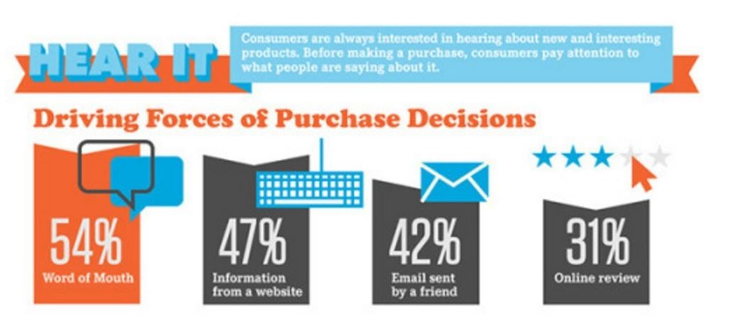 Word of mouth is one of the most powerful drivers of purchase decisions