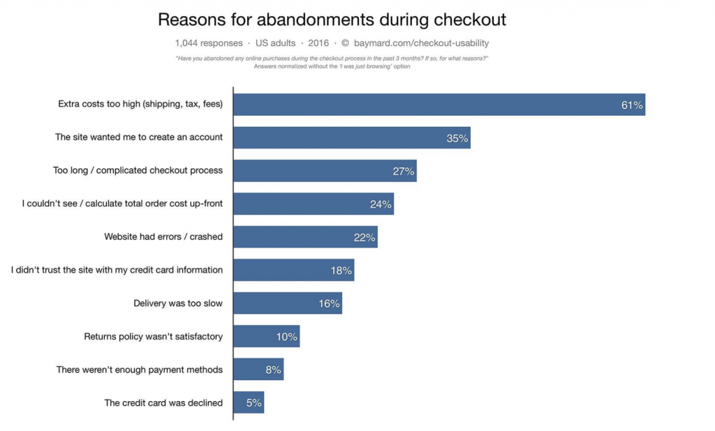 Image of chart showing reasons for abandonment during checkout process