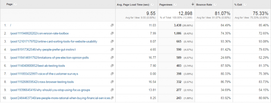 Google Analytics load speed report