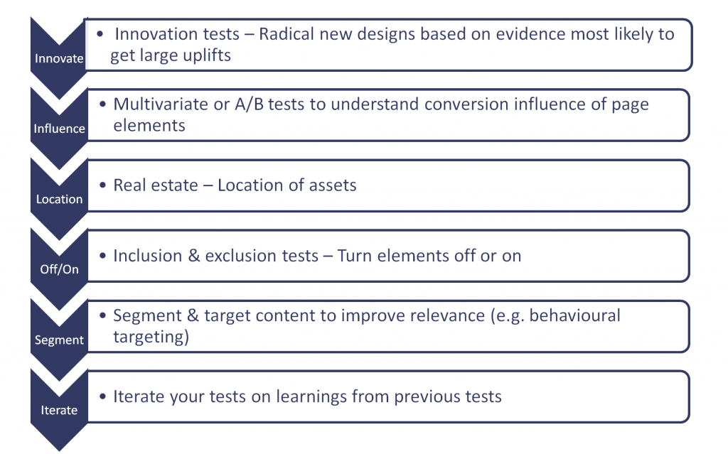6 types of tests to optimise a website page which can include call to action tests