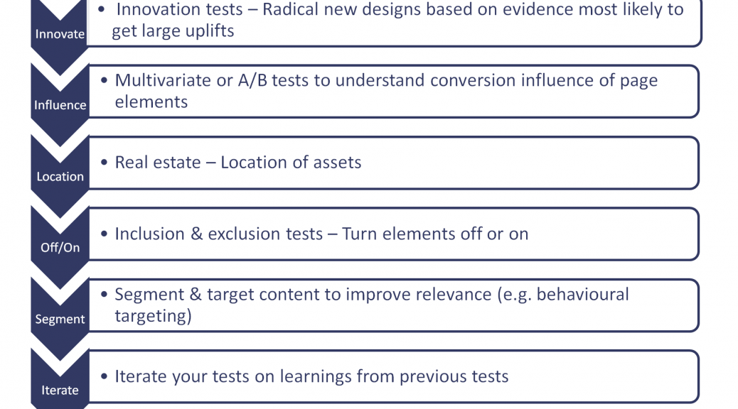 Image of table showing 6 types of tests to optimise a website page