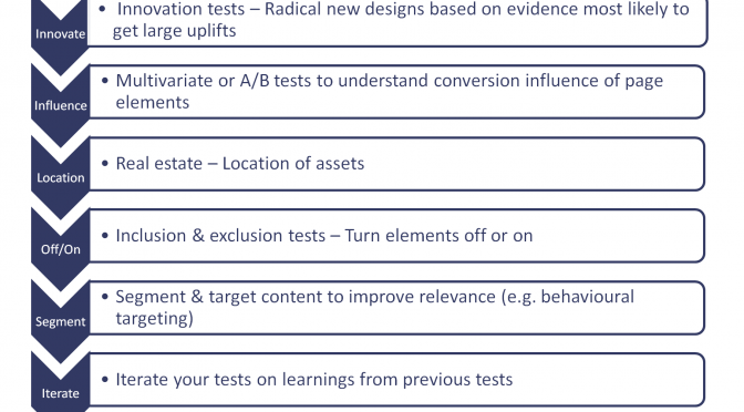 Iterative testing is one of six kinds of testing that are used in conversion optimisation