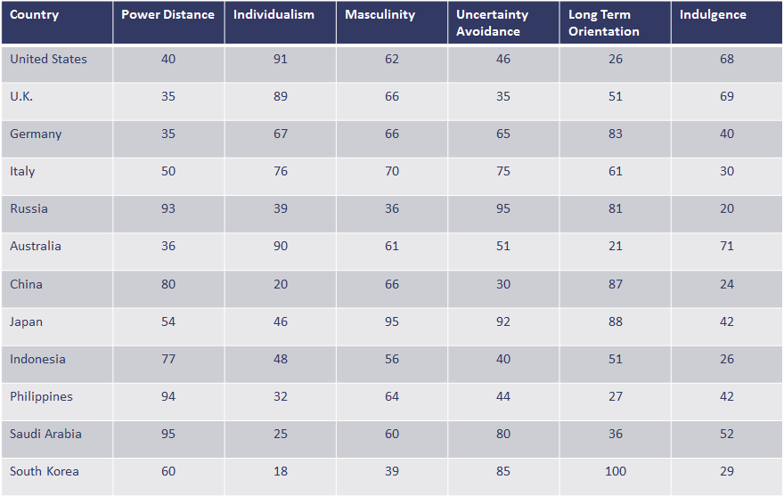 Image of table showing Hofstede's 6 cultural dimension values by country that can be used to align design and culture