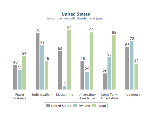 Image of cultural comparison chart for USA, Japan & Sweden