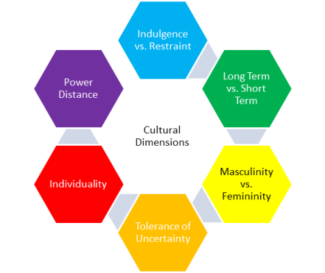 Image of Hofstede's 6 Cultural Dimensions that demonstrates how design and culture are interrelated