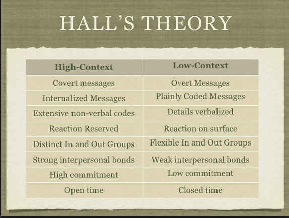 Image of table showing Hall's theory of high and low context societies - design and culture