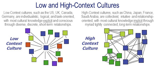 Image of diagram illustrating low and high context cultures