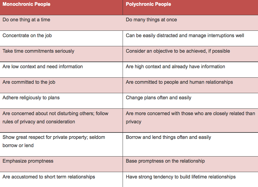 Image of table showing characteristics of monochronic and polychronic people - design and culture