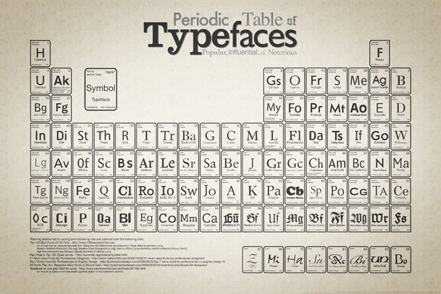 Image of periodic table of typefaces - design and culture