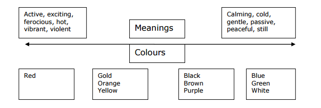 Image of how the meaning of colours cluster - design and culture