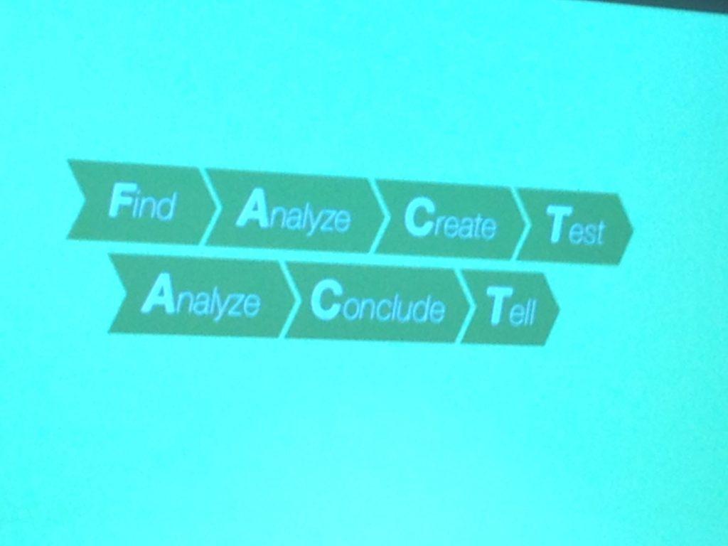 Image of slide - Find, Analyze, Create, Test