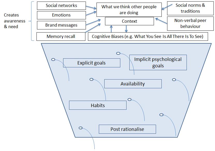Image of behavioural economics decision bucket