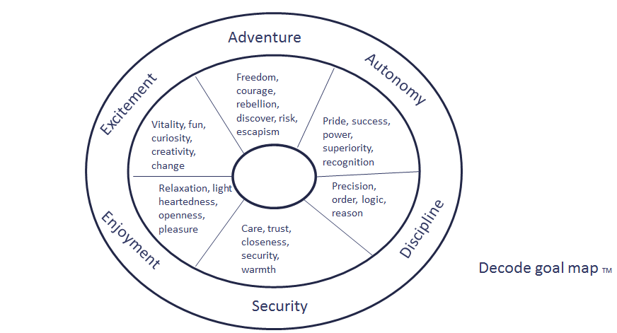 6 main implicit psychologial goals