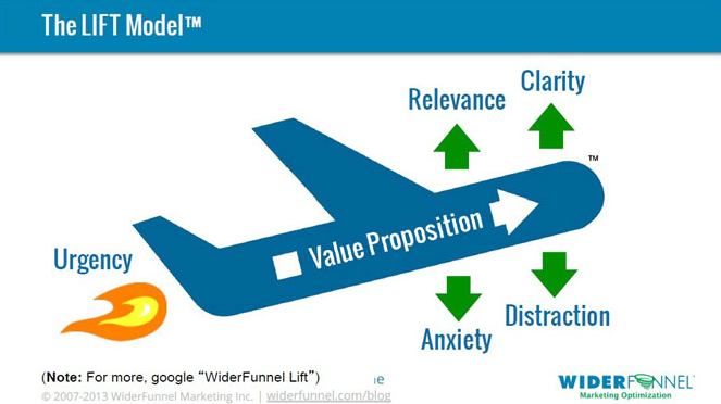 The Widerfunnel.com lift model is a framework we use to conduct a heuristic analysis