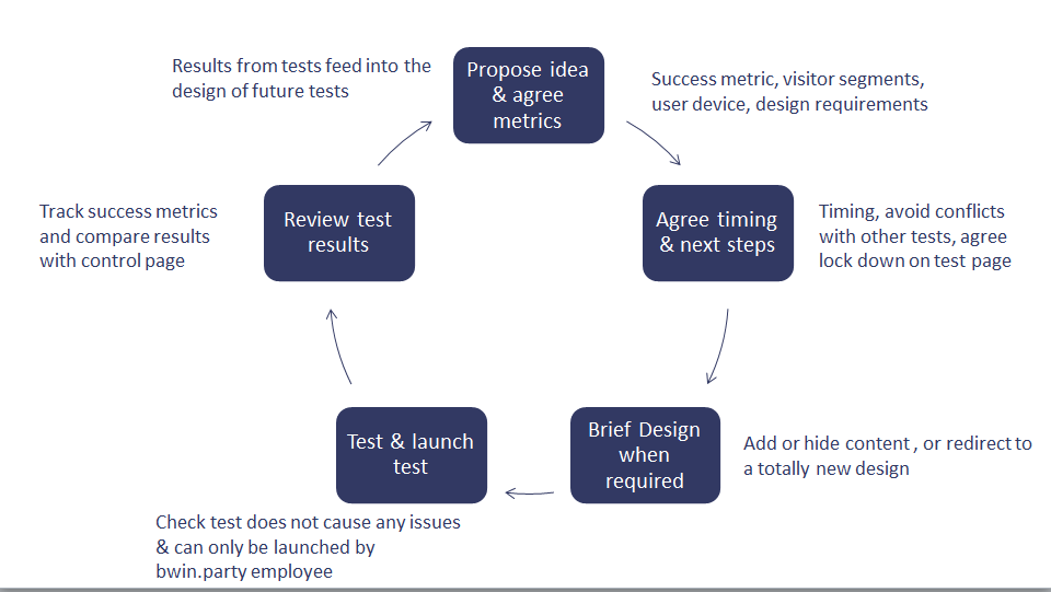 Steps in AB Testing Process