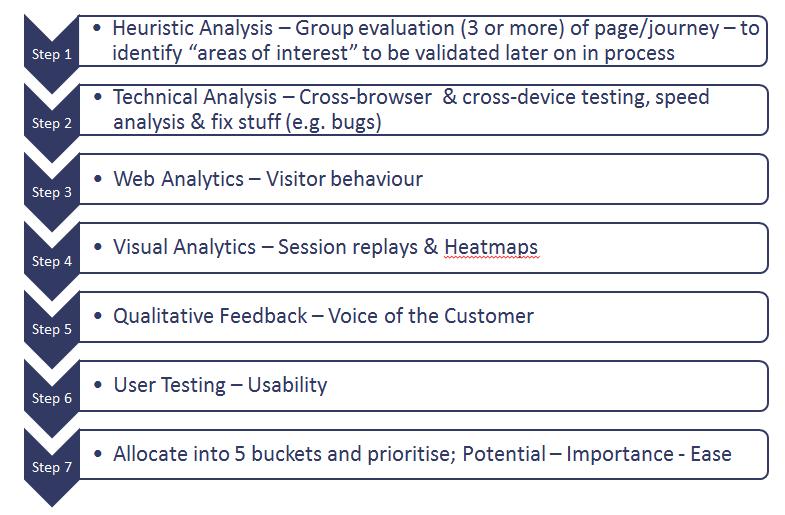 8 step website optimization process
