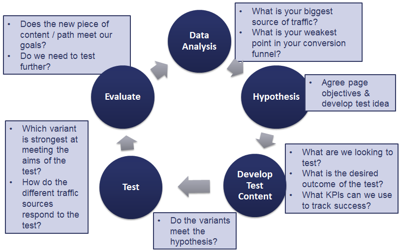 Image of test and learn process for conversion rate optimization