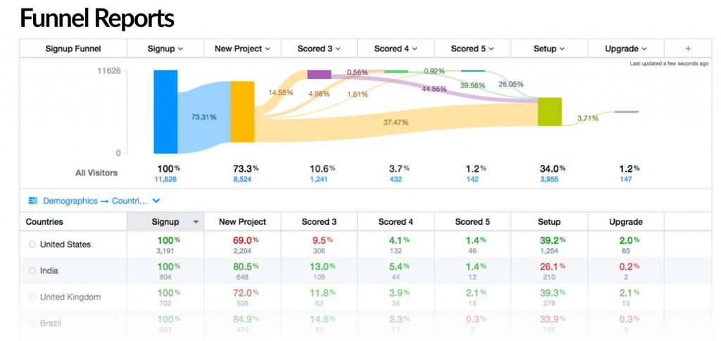 Image of conversion funnel report from Woopra.com analytics