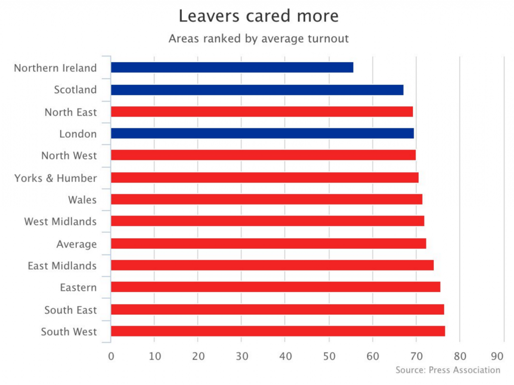Leavers cared more