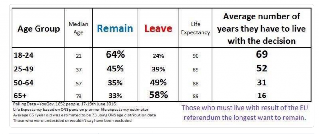 Image of YouGov poll showing EU referendum intentions by age