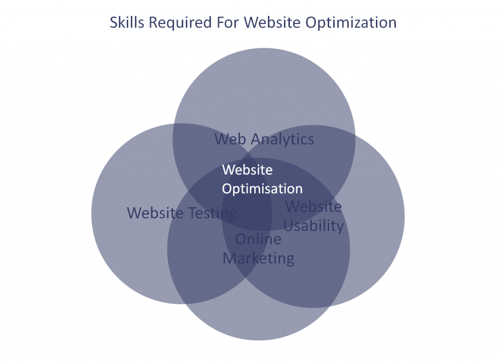 Image of skills required for website optimization