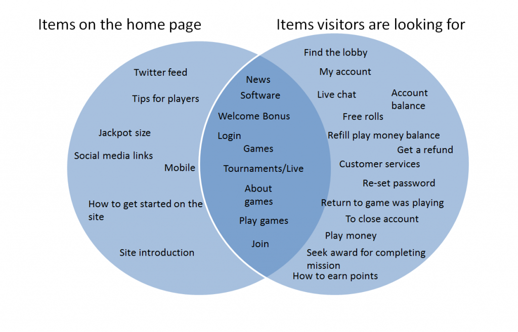 Compare what your visitors are looking for on your website with what you have on your homepage.