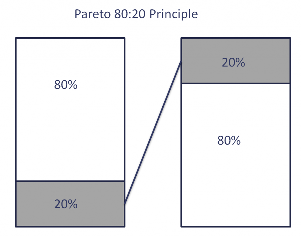 Image of 80/20 Pareto principle