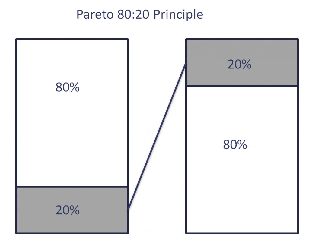 Image of 80/20 Pareto principle