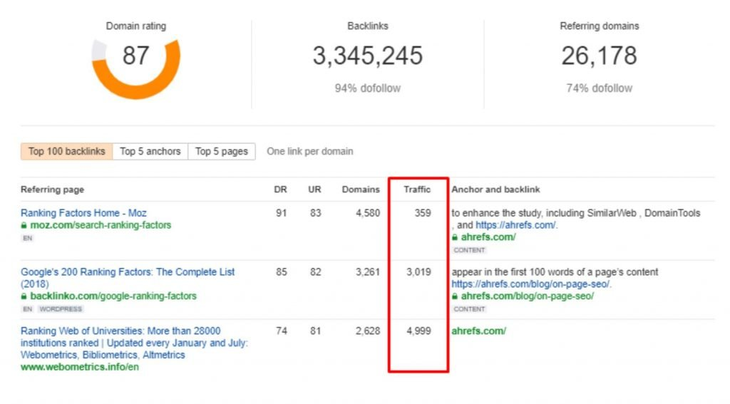 Image from Ahrefs Site Explorer