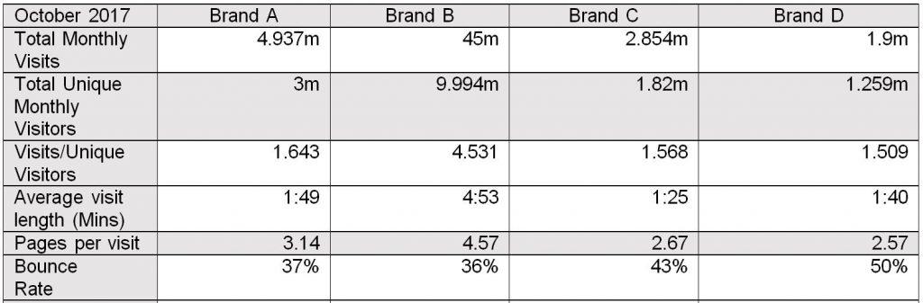Compare website traffic using a website competitors checker