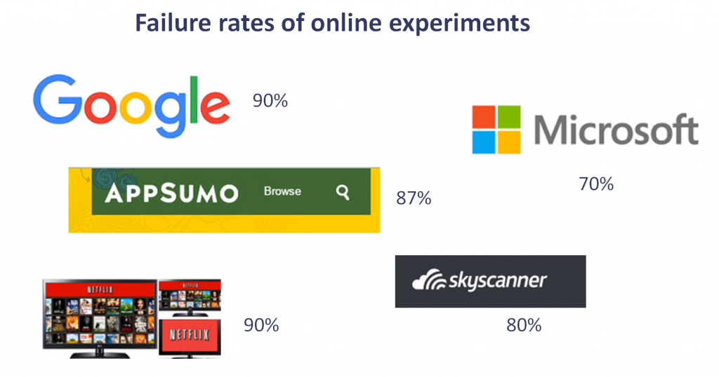 Failure rate of online experiments