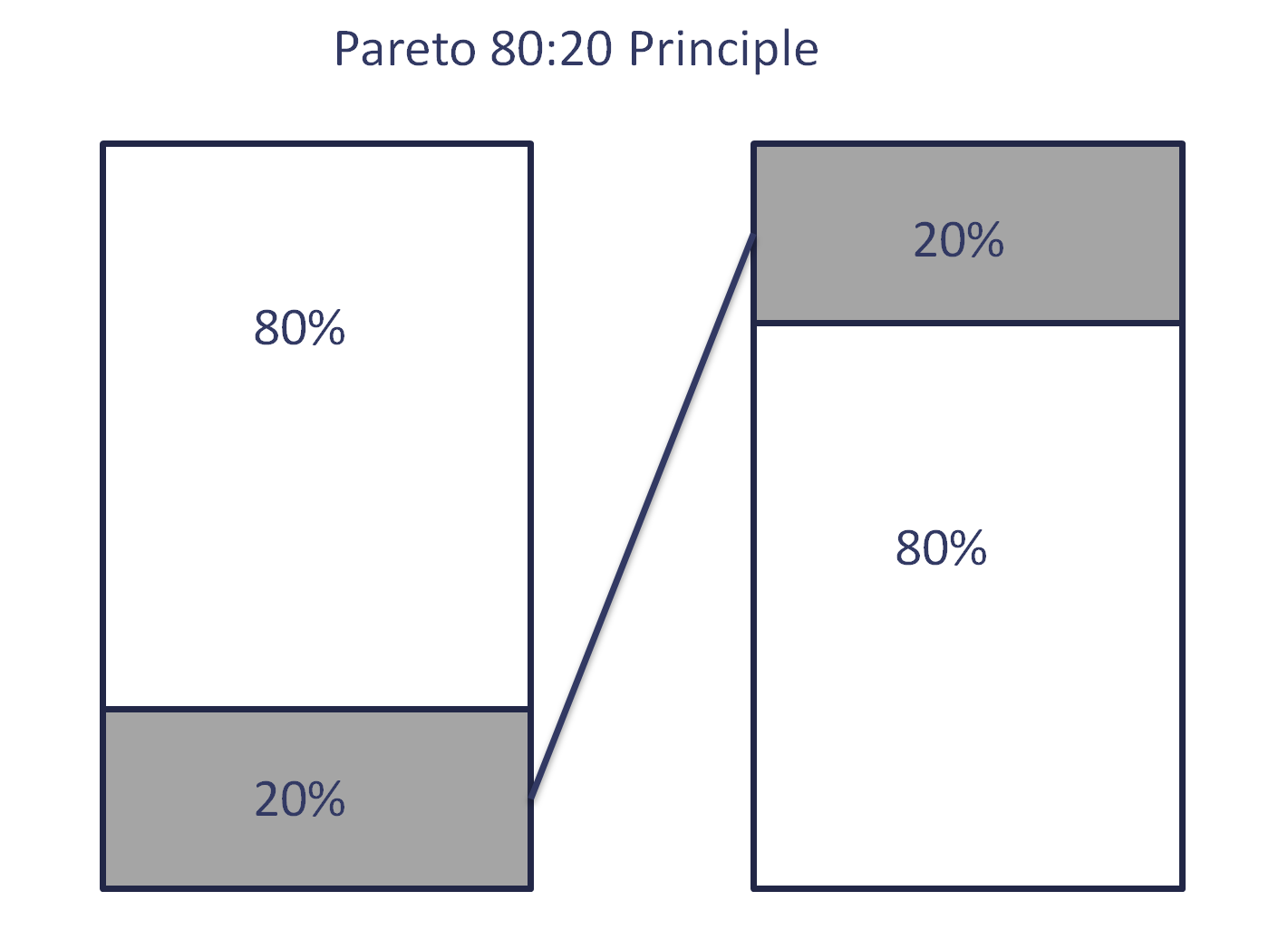 Image of the Pareto Principle