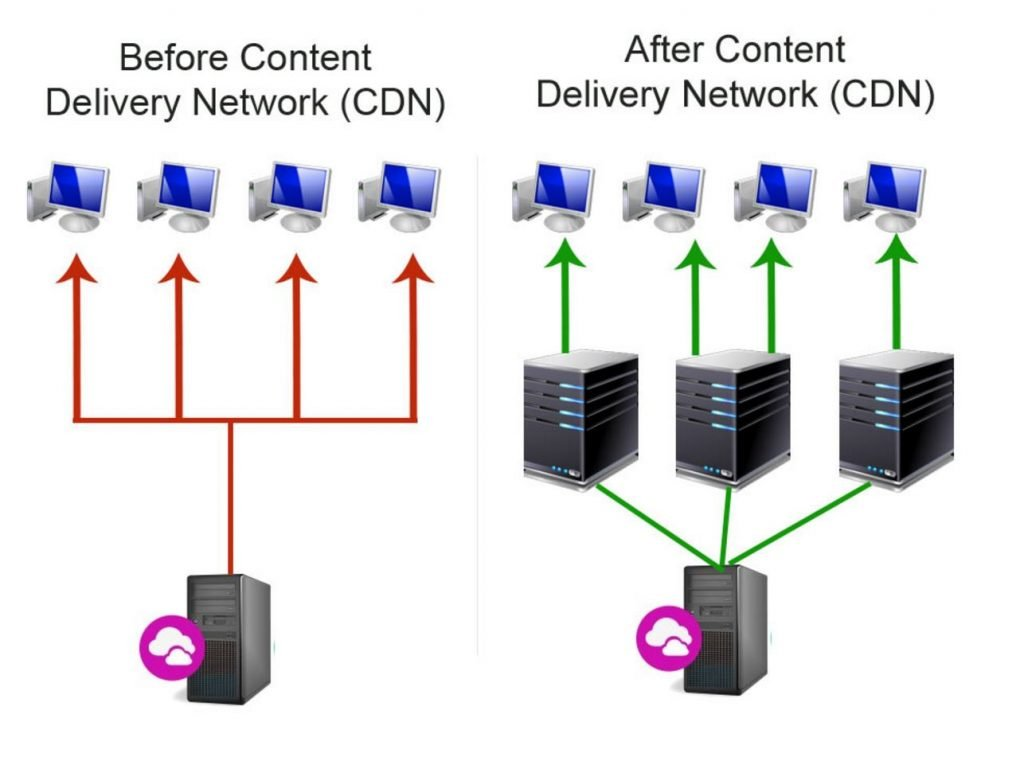 Image of before and after CDN