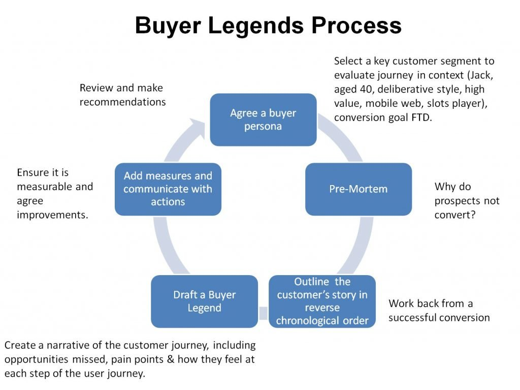 Image of Buyer Legends process