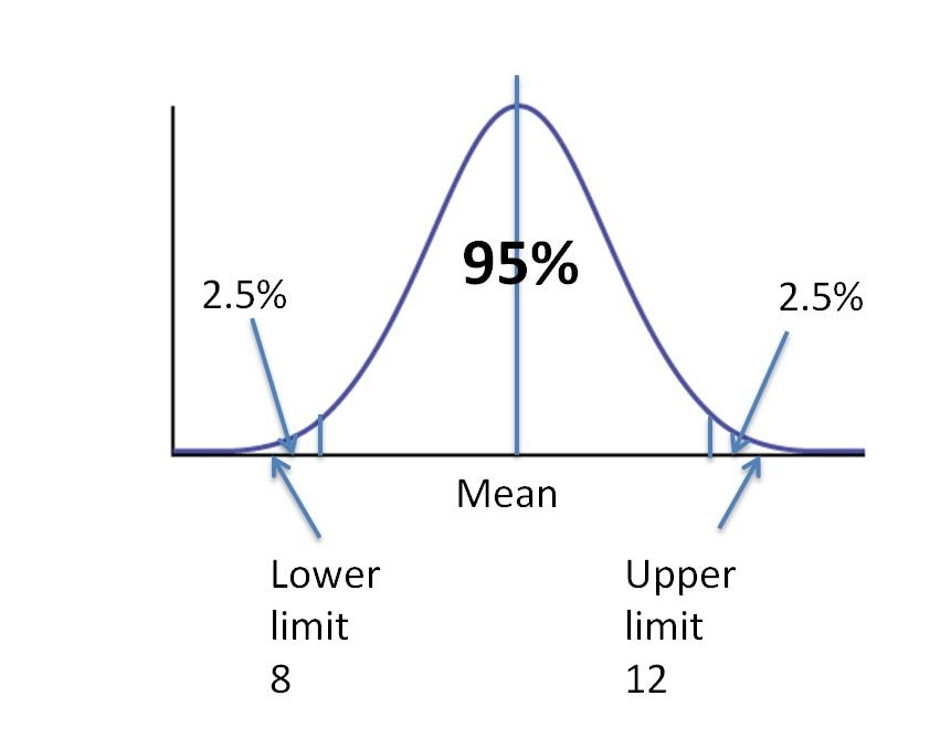 Image of confidence interval at 95% level