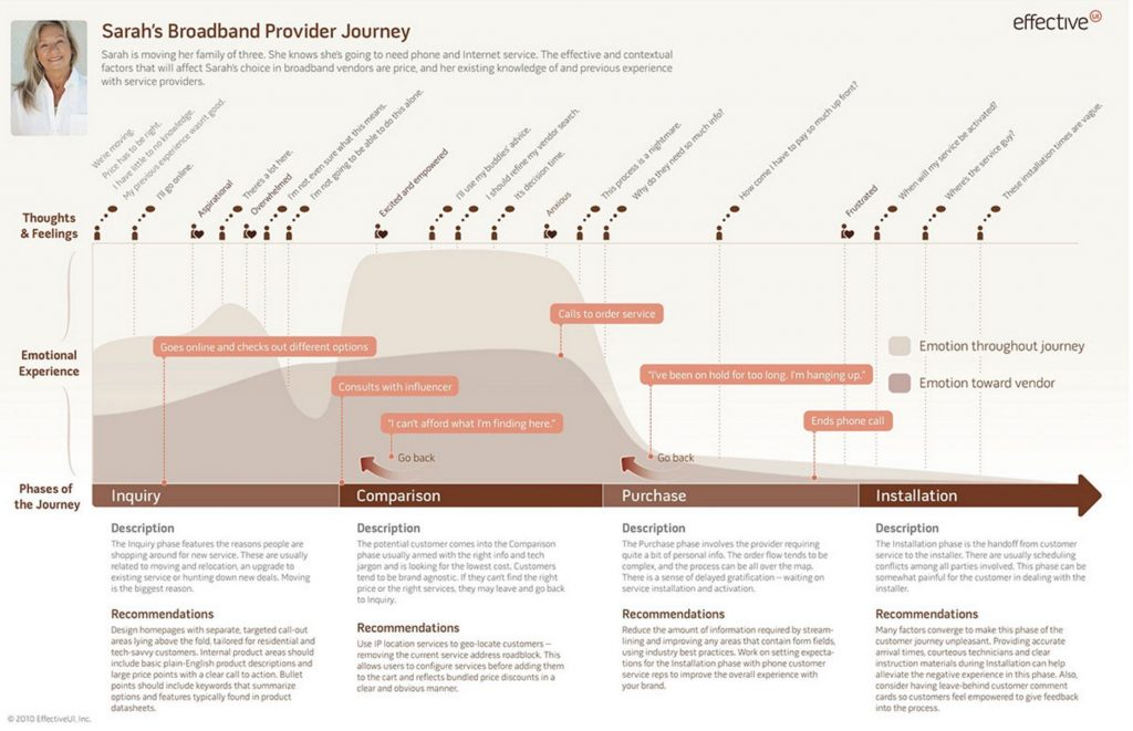 Image of Customer Journey map infographic from Smashingmagazine.com