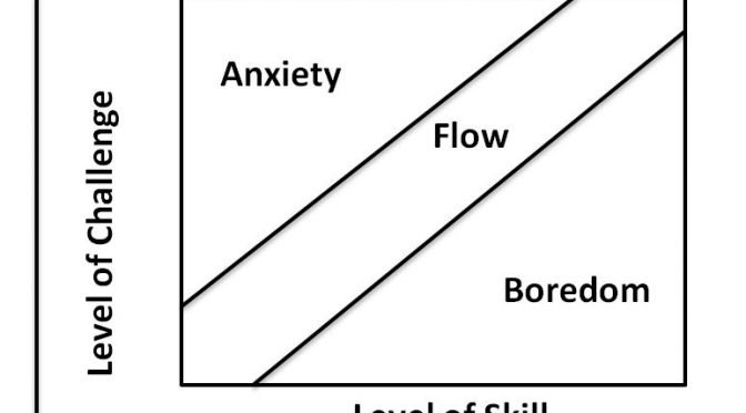 Image of diagram explaining the flow state
