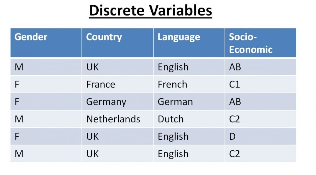 Image of table with discrete variables