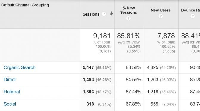 Image of Google Analytics channel report showing bounce rate