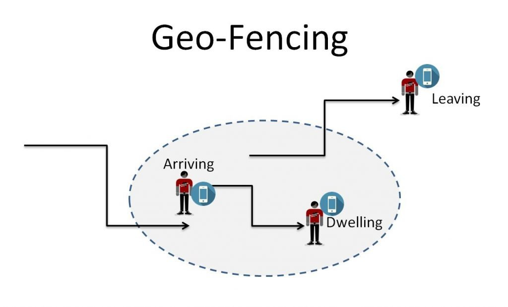 Image of how geo-fencing works