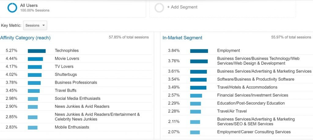 Google Analytics Affinity Category report