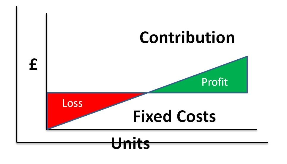 Image of Gross Margin Contribution chart