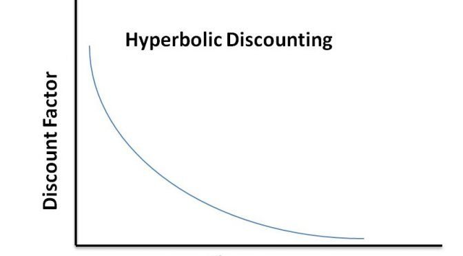 Image of chart showing hyperbolic discounting curve