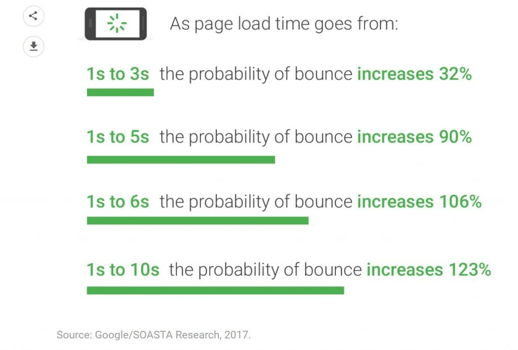 Image of impact of page load speed on bounce rate for mobile devices
