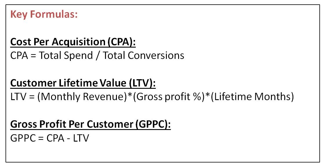 Image of key formula for CPA, LTV and GPPC