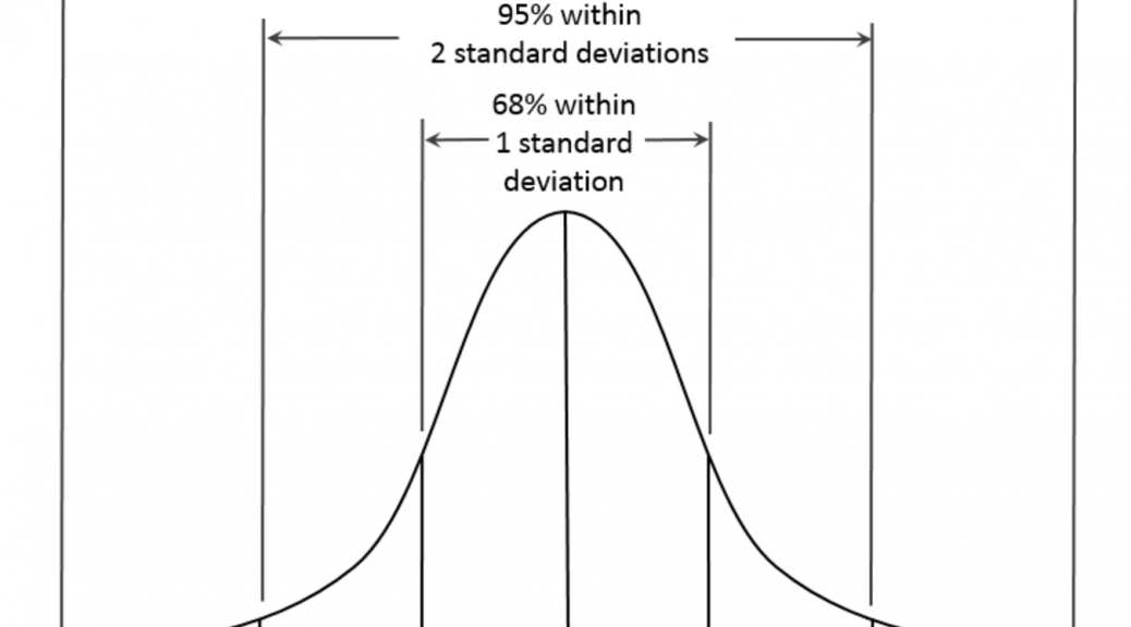 Image of normal distribution bell curve