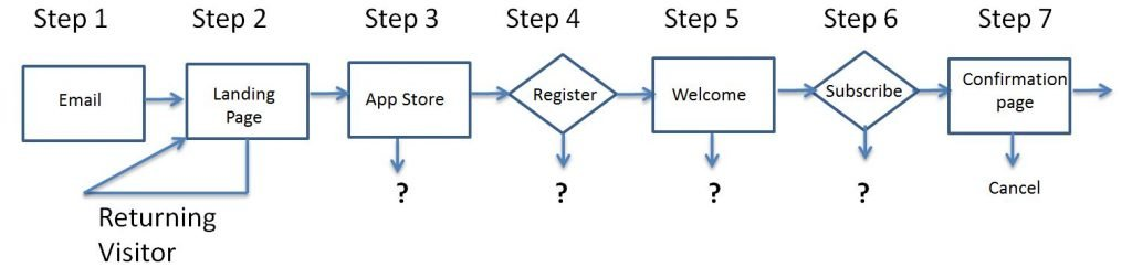 Image of returning visitor conversion journey